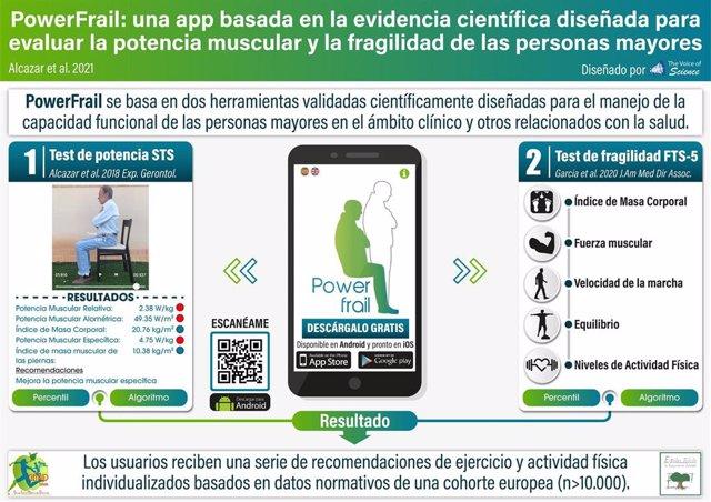 'Powerfrail', Una 'App' Para Evaluar Y Mejorar La Fragilidad En Los Mayores