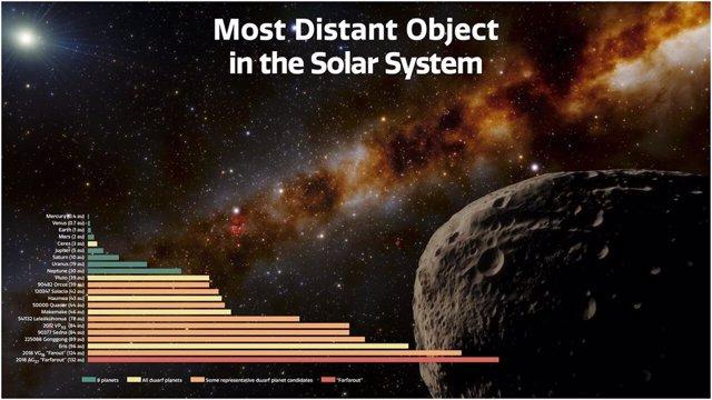 Distancias De Farfarout Y Otros Objetos Del Sistema Solar