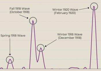 Foto: La gripe española de 1918 avanza lo que puede ocurrir con la pandemia de COVID-19