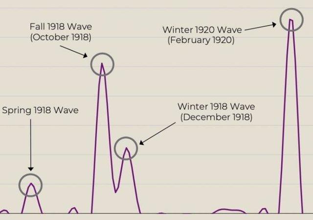 Este gráfico muestra las cuatro olas distintas. Ola #1 Marzo de 1918 (Ola de Primavera de 1918), #2 Octubre de 1918 (Ola de Otoño de 1918), #3 Diciembre de 1918 (Ola de Invierno de 1918) y #4 Febrero de 2020 (Ola de Invierno de 1920)