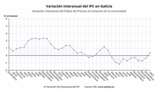Los precios en Galicia en enero