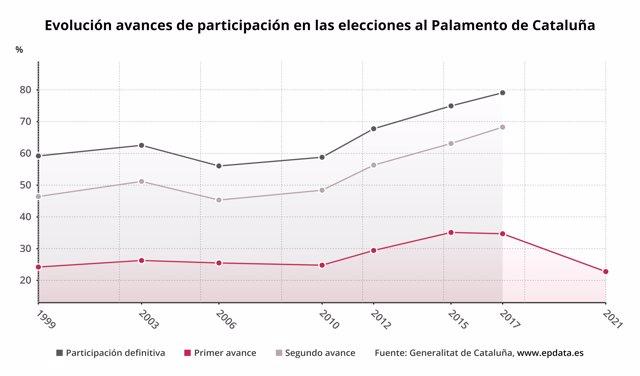 Participación en las elecciones de Cataluña