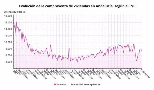 Evolución de la compraventa de viviendas en Andalucía, según el INE.