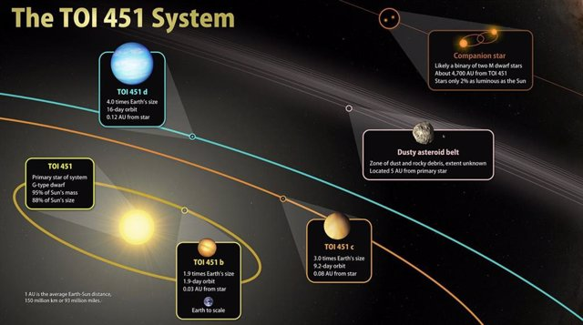 Esta ilustración esboza las características principales de TOI 451, un sistema de tres planetas ubicado a 400 años luz de distancia en la constelación de Eridanus.