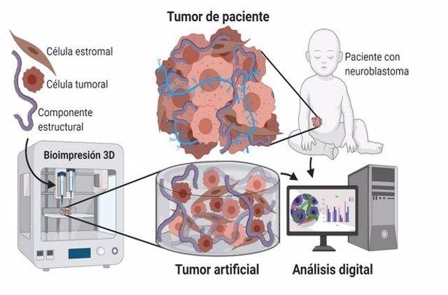 Ilustración cáncer infantil