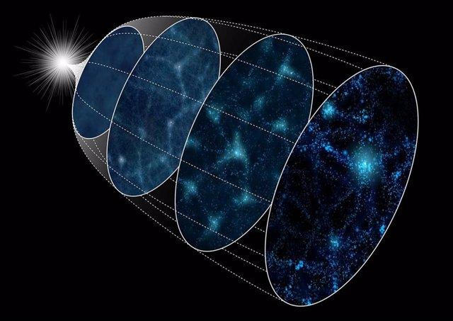 Diagrama esquemático de la evolución del Universo desde la inflación (izquierda) hasta el presente (derecha).