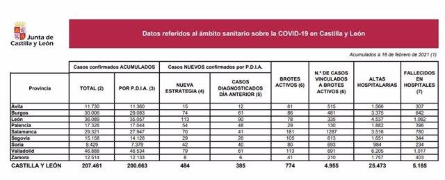 Estadística del coronavirus en Castilla y León este martes, 16 de febrero.