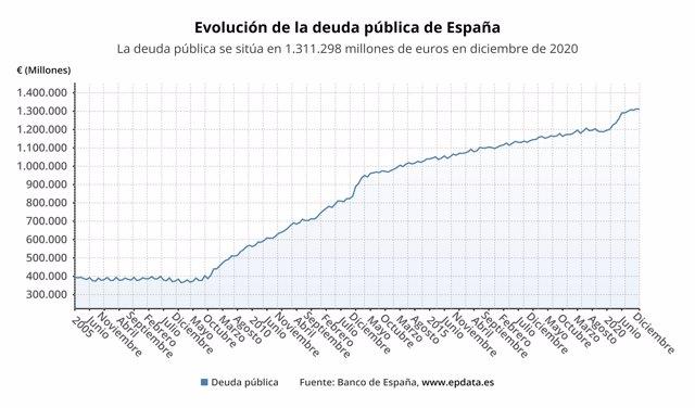 Evolución de la deuda pública de España desde 2005 hasta 2020