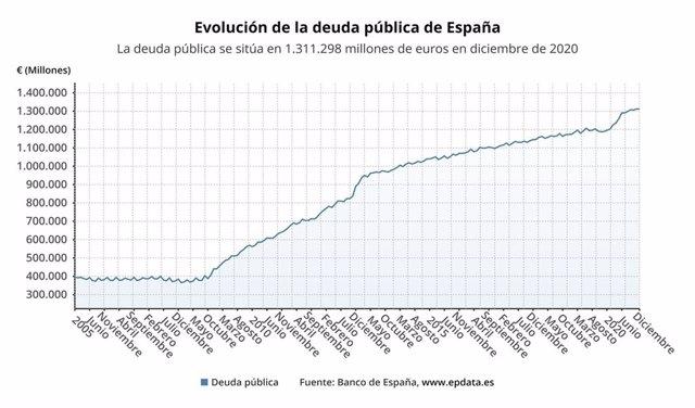 Evolució del deute públic a Espanya