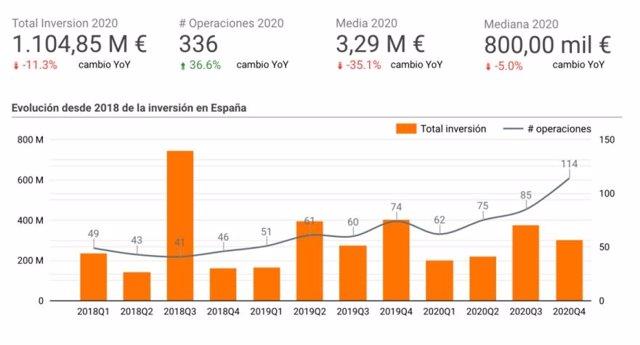 Evolución de la inversión en 'startups' en España