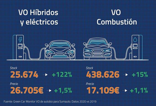Archivo - Economía/Motor.- Los concesionarios cerraron 2020 con 500.000 coches usados en stock por las automatriculaciones