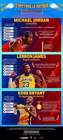 Jordan, LeBron y Kobe, los grandes nombres del All Star de la NBA