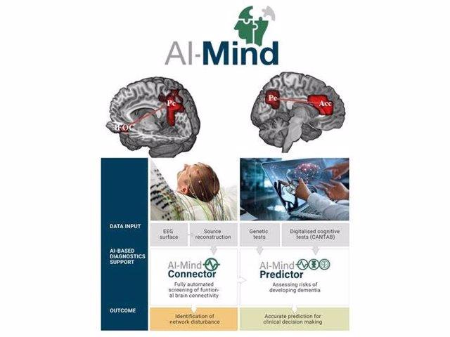Investigadores crearán dos herramientas digitales inteligentes para detectar precozmente alteraciones cerebrales