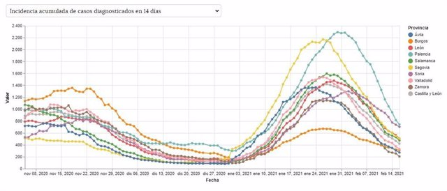 Evolución de la incidencia acumulada a 14 días en Castilla y León.