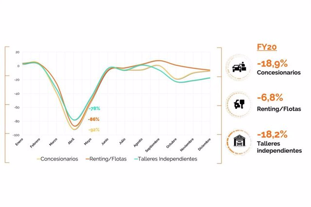 Economía/Motor.- La pandemia dejará un parque más envejecido, lo que impactará en los talleres, según Solera
