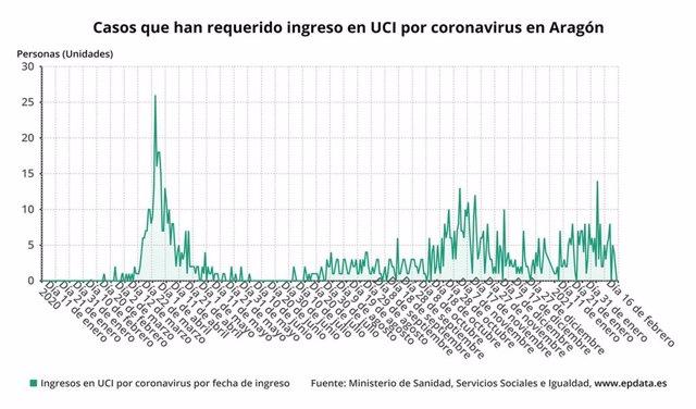 Coronavirus.- El Gobierno de Aragón confirma 271 casos y la positividad es del 8,41%