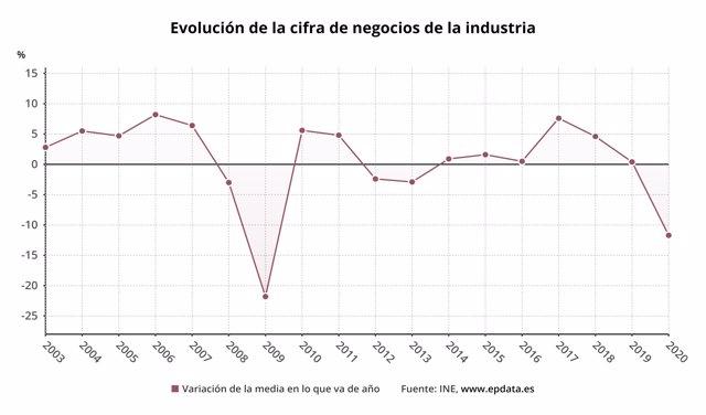 Evolución anual de la facturación de la industria hasta 2020