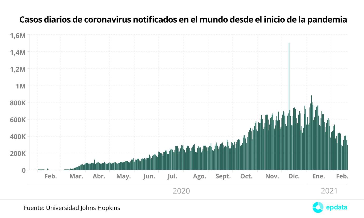 Casos diarios de coronavirus notificados en el mundo desde el inicio de la pandemia
