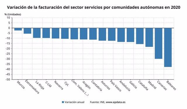 Variación de la facturación del sector servicios por CCAA