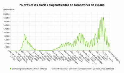 Sanidad notifica 20.849 casos de Covid-19 este fin de semana y 535 muertes más