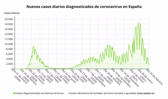 Nuevos casos diarios diagnosticados de coronavirus en España