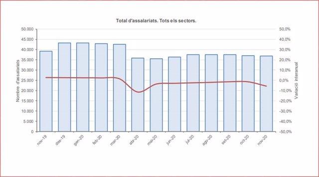 Evolución de los asalariados del último año en Andorra