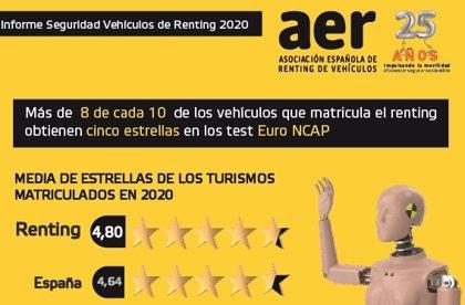 Un 85% de los turismos matriculados por el renting obtuvo la máxima puntuación en los test Euro NCAP