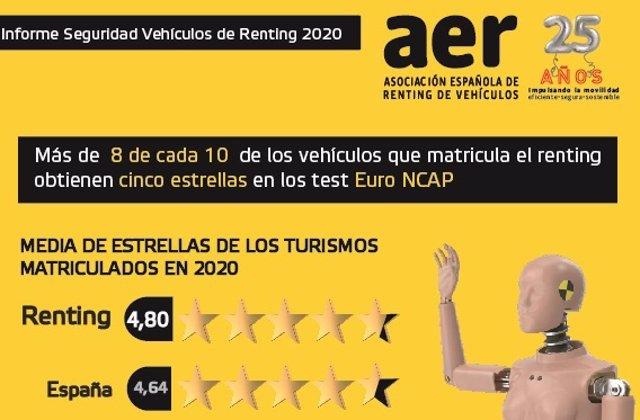 Seguridad de los vehículos del sector del renting.