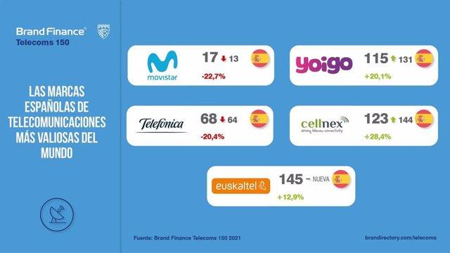 Las cinco marcas españolas de telecomunicaciones entre las 150 más valiosas del mundo