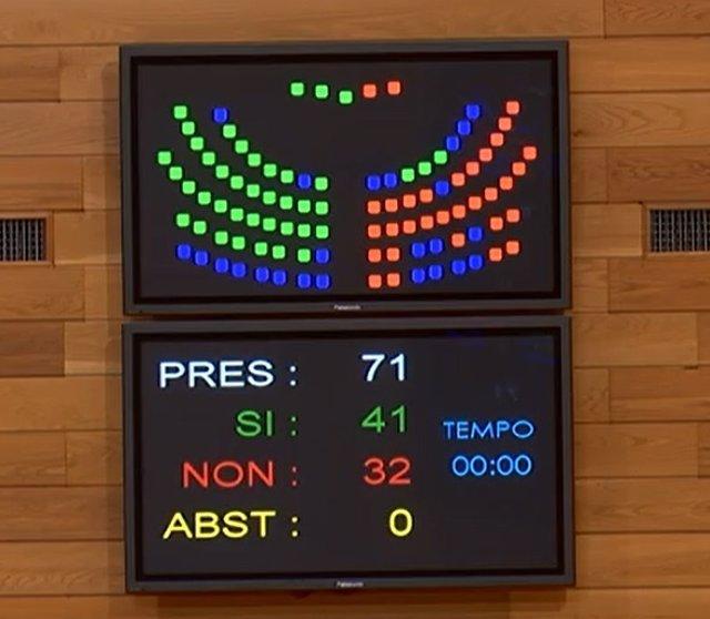 Votos del PP a favor de aprobación de la reforma de la ley de salud y el rechazo de la oposición