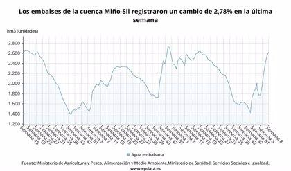 Los embalses gallegos se encuentran al 87,3% de su capacidad tras las lluvias registradas durante los últimos días