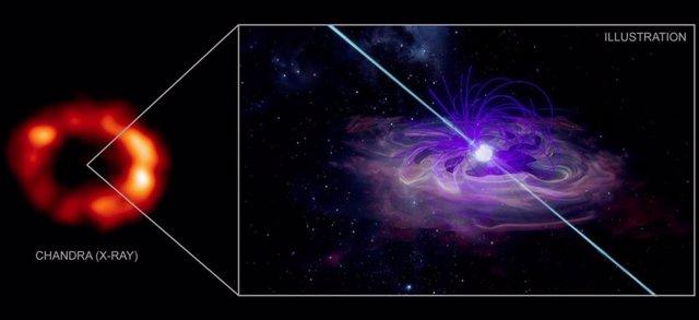 A la izquierda, los datos de Chandra de la NASA muestran una parte de los restos de una estrella que explotó conocida como supernova 1987A. A la derecha, una ilustración de lo que puede estar en el centro del remanente de supernova.