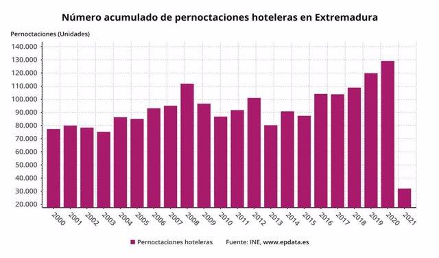 Evolución de las pernoctaciones en Extremadura
