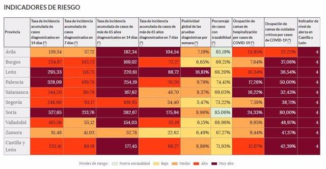 Datos de los indicadores del 'semáforo COVID' a 24 de febrero de 2021.