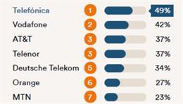 Telefónica, primera telco mundial en el Ranking Digital Rights 2020