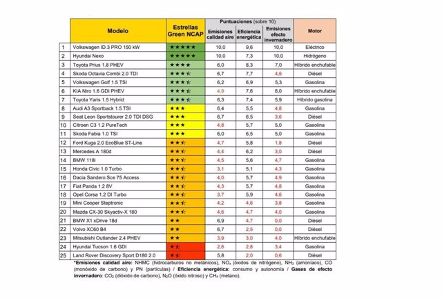 Resultados del Green NCAP.