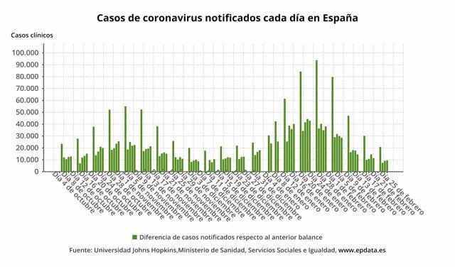 Casos diarios de coronavirus en España