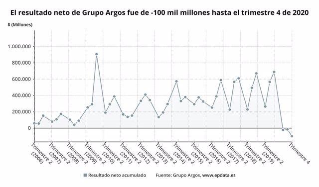 Archivo - Los resultados de Grupo Argos en 2020, en gráficos