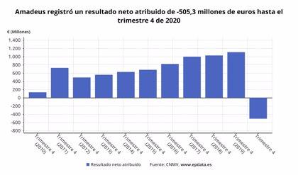 Amadeus pierde 505 millones de euros en 2020 por el impacto del Covid y recorta sus ingresos un 61%