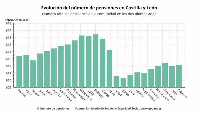 Evolución del númerob de pensionistas en CyL a febrero de 2021