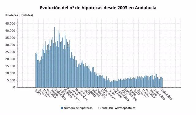Evolución del número de hipotecas desde 2003 en Andalucía