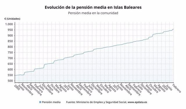 Gráfica de la evolución de la pensión media en Baleares hasta febrero de 2021. Fuente: Ministerio de Inclusión, Seguridad Social y Migraciones.