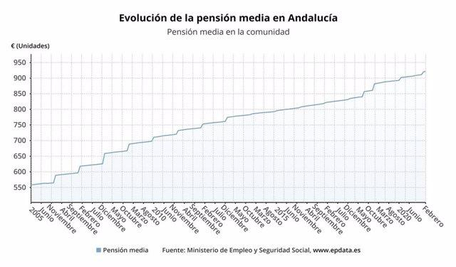 Evolución de la pensión media en Andalucía