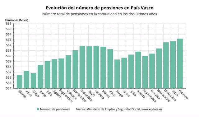 Gráfico con la evolución de las pensiones en Euskadi