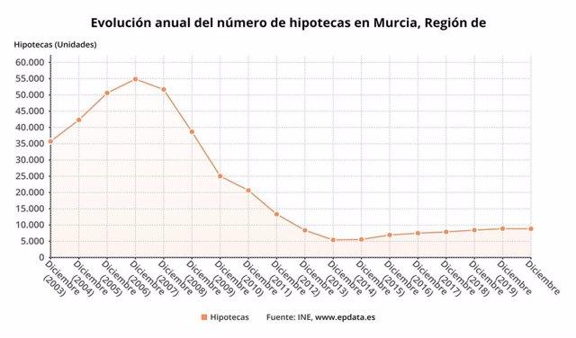 Gráfica que muestra la evoolución anual del número de hipotecas en la Región