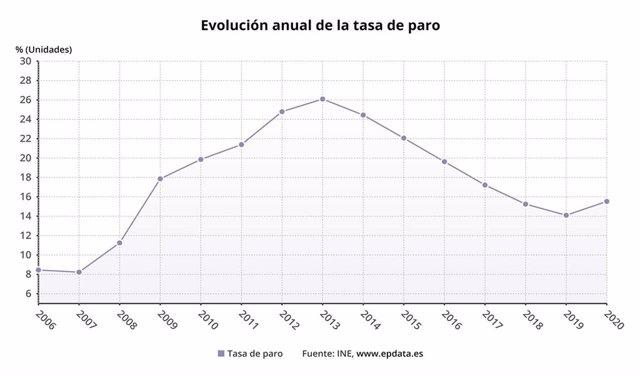 Evolución anual de la tasa de paro en España según la EPA hasta 2020 (INE)