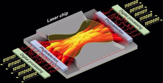 El sistema diseñado por NTU registra los patrones de luz causados ??por el reflejo de un rayo láser, que luego utiliza para generar una serie de números aleatorios.