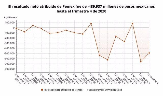 Archivo - Resultados de Pemex en 2020, en gráficos