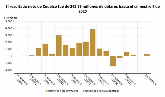Archivo - Resultados de Codelco en 2020, en gráficos