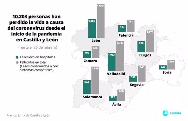 Fallecidos por coronavirus desde el inicio de la pandemia en Castilla y León